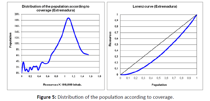 diversityhealthcare-Distribution-population