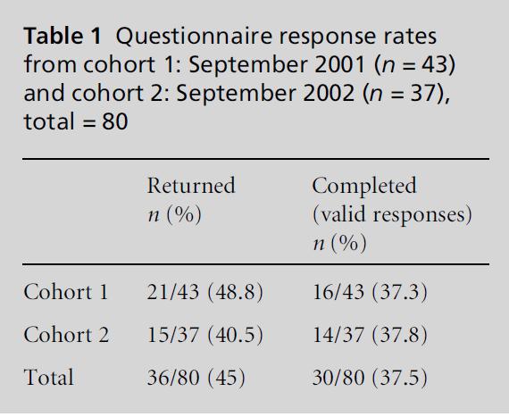 diversityhealthcare-Questionnaire-response