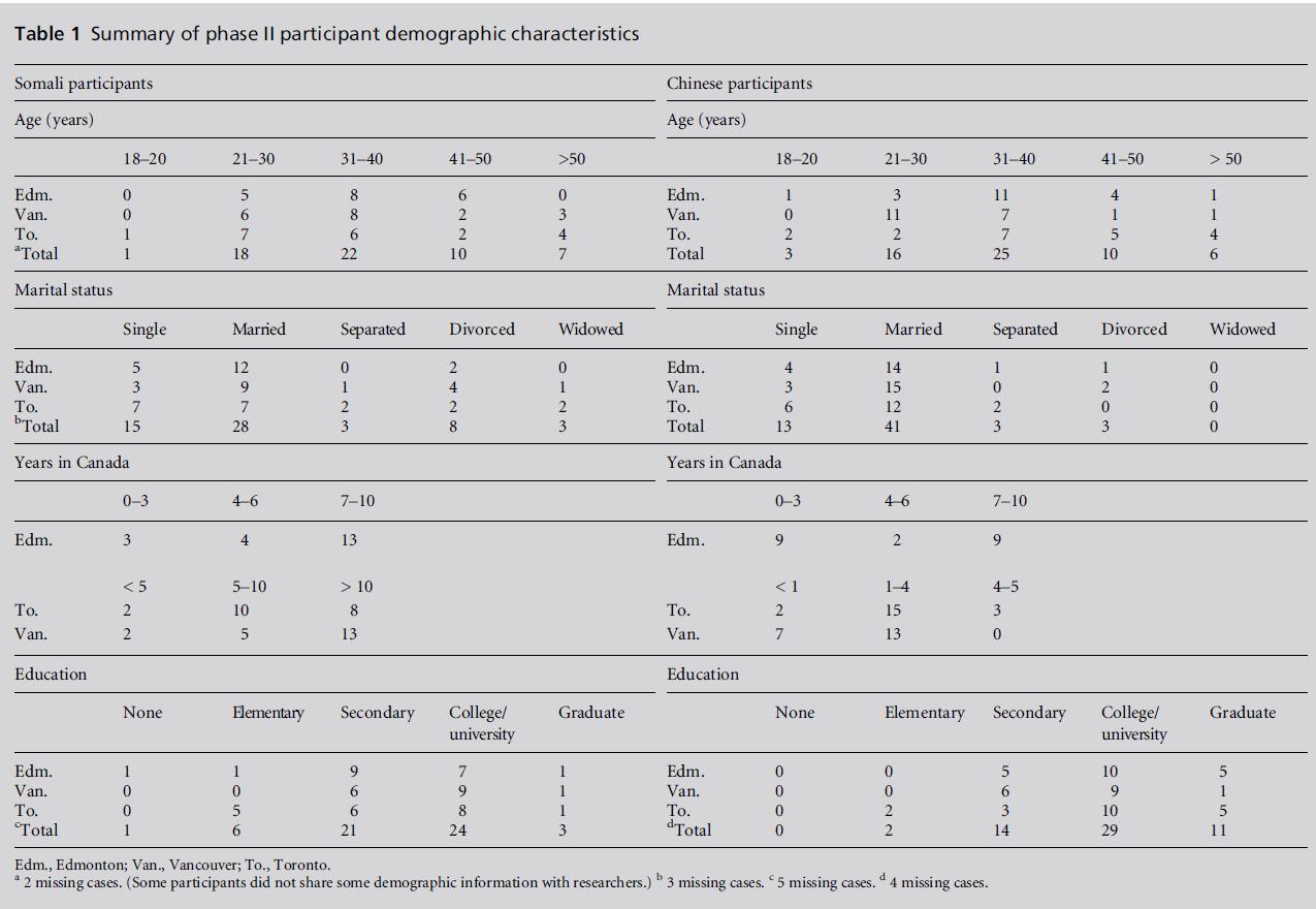 diversityhealthcare-demographic-characteristics