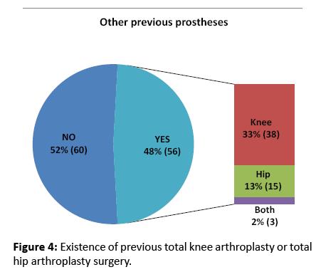 diversityhealthcare-previous-total-knee-arthroplasty